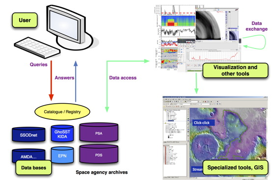 Schematic showing the architecture of the VESPA Virtual Observatory for planetary data
