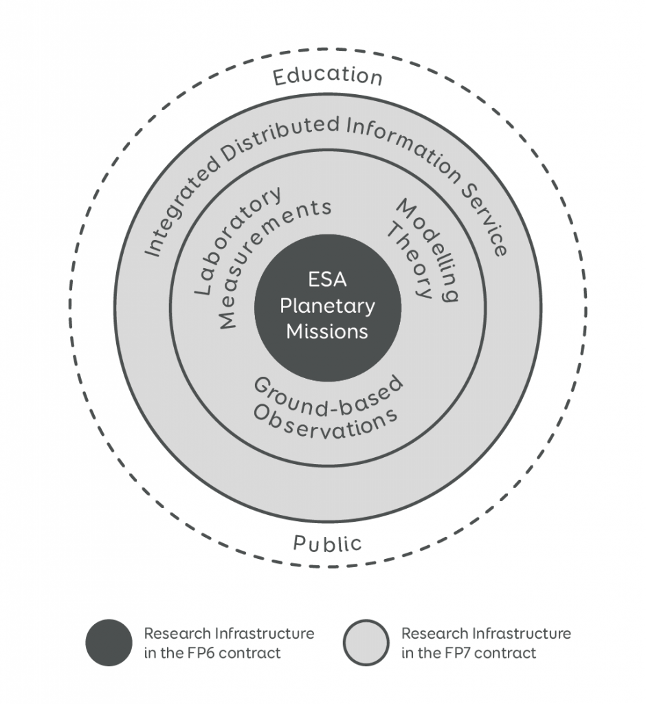 Figure 1: Architecture of the first Europlanet contract under Framework Programme 6 (2005-2009); while the Research Infrastructure supported by the network was first solely the ESA science programme, it was successfully expanded under Framework Programme 7 to include other key equipments contributing data to planetary sciences (second circle) and IDIS.