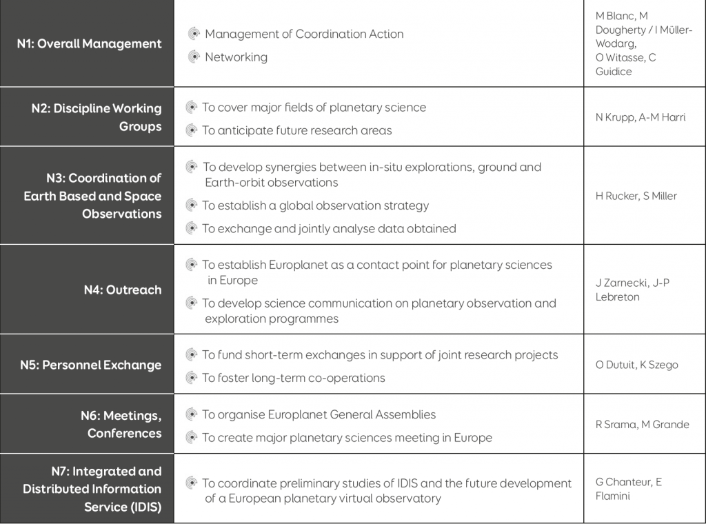 Table 1: The objectives and coordinators of the seven Europlanet Networking activities (N1-N7) in the project funded through FP6 from 2005-2008.