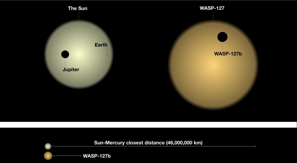 Some of the elements making WASP-127b unique, with the planets of our Solar System. Credits: David Ehrenreich/Université de Genève, Romain Allart/Université de Montréal.