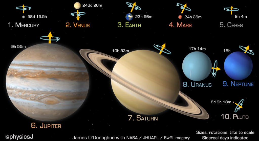 """A screenshot of James's animation """"Planets and dwarf planets to scale in size, rotation speed & axial tilt in distance order from Sun"""" (https://www.youtube.com/watch?v=hf6WUmwJKZE). Credits:  James O'Donoghue"""