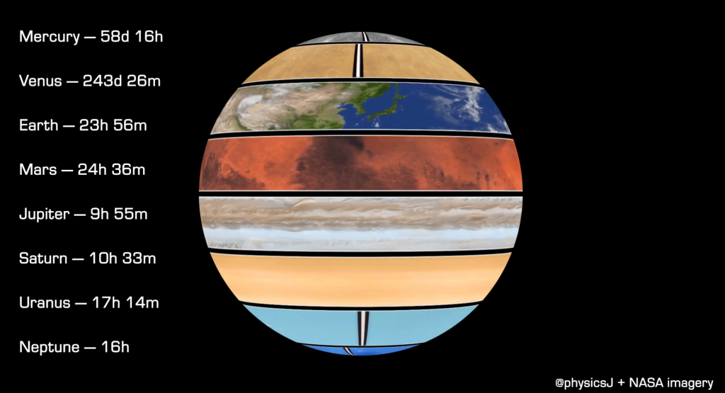 """A screenshot of James's animation """"The rotation periods of the planets cast to a single sphere. Rotations relative to background stars"""" (https://www.youtube.com/watch?v=QXPhhNEnldA). Credits: James O'Donoghue"""
